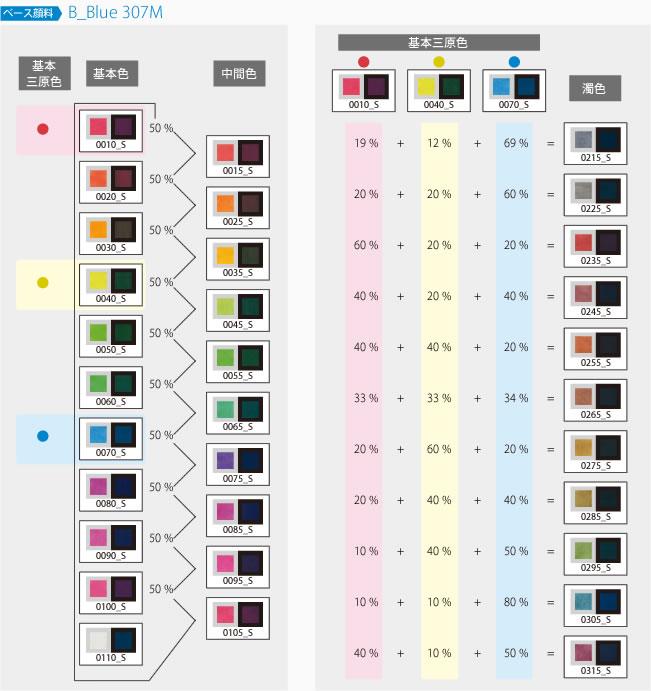 ルミックカラー調色配合表